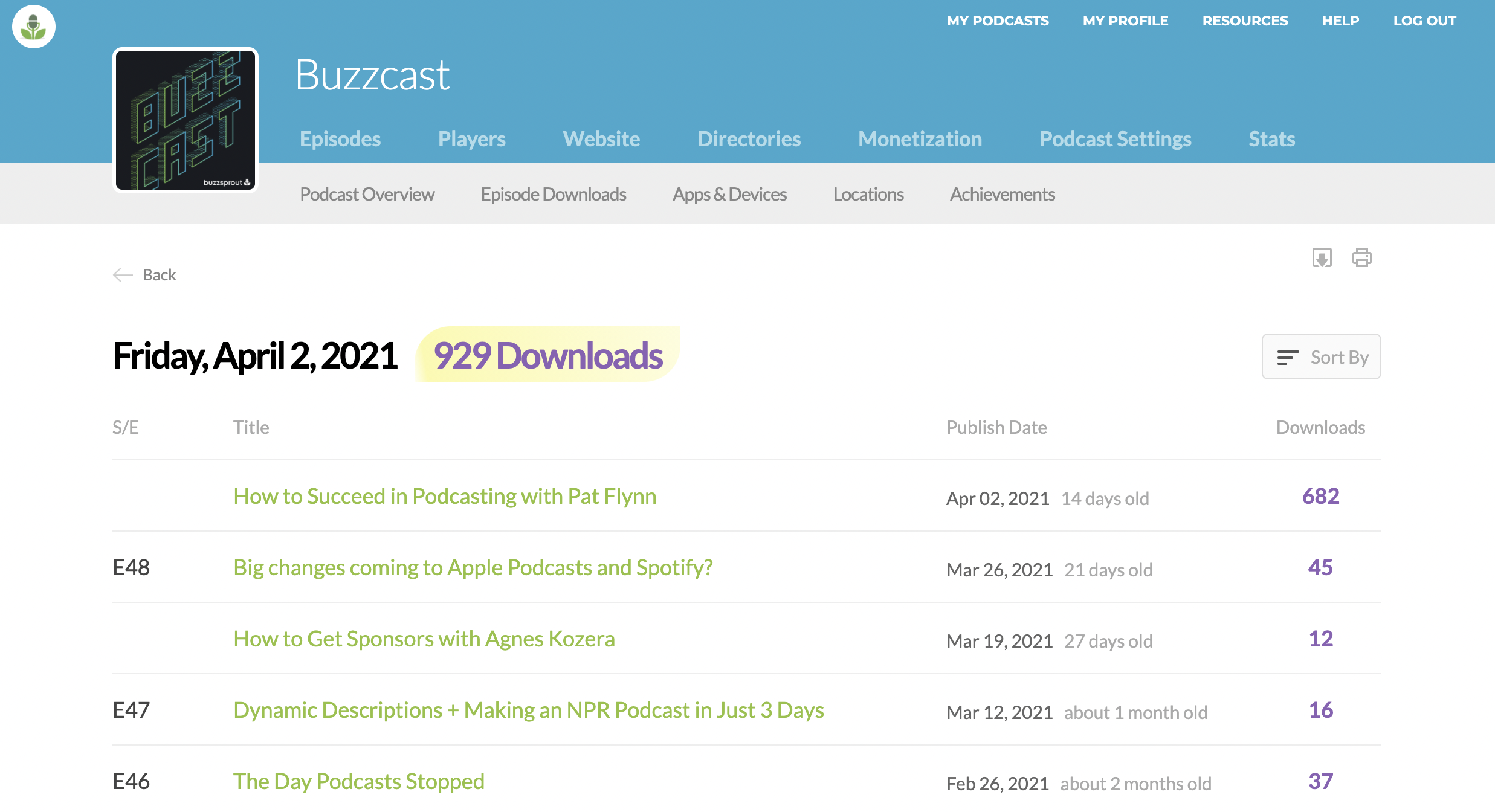 Daily Downloads in Buzzsprout