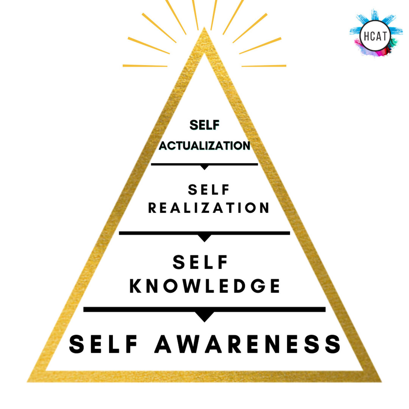 The Self Actualization Pyramid