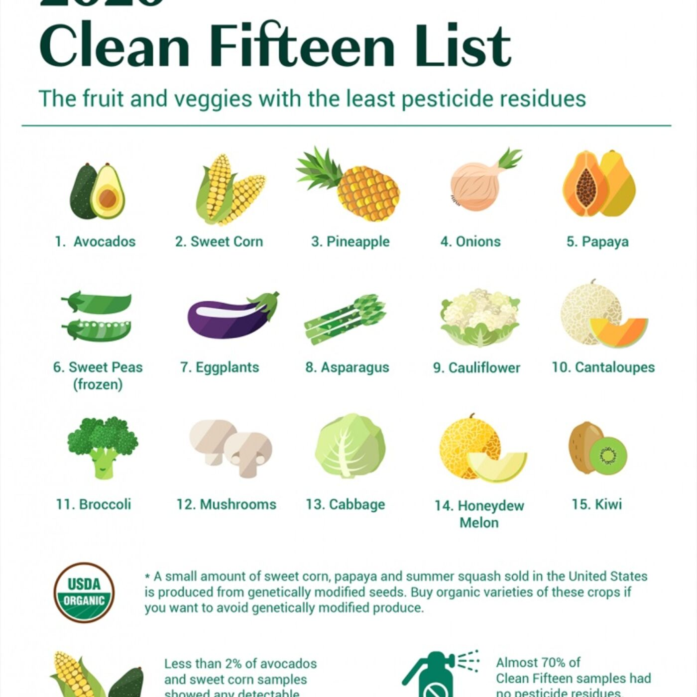 Prevention Strategy 5:  The Clean 15 and the Dirty Dozen.  When to buy Organic?